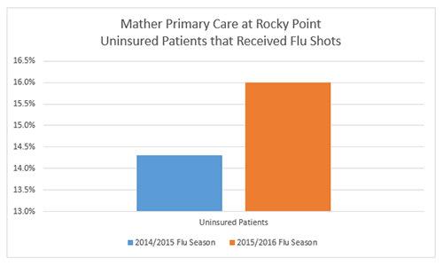Rocky Point Flu Shots