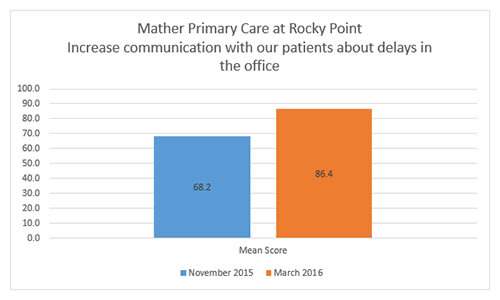 Rocky Point Increase Communication