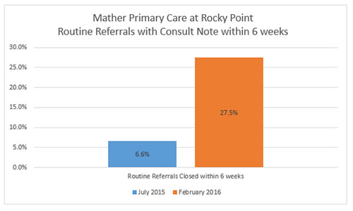 Rocky Point routine Referrals