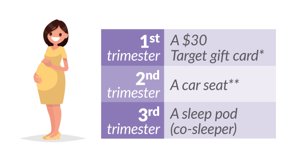 Get a $30 Target gift card* for seeing your doctor in the first trimester Get a car seat for seeing your doctor in the second trimester and completing a car seat safety class Get a sleep pod for seeing your doctor in the third trimester