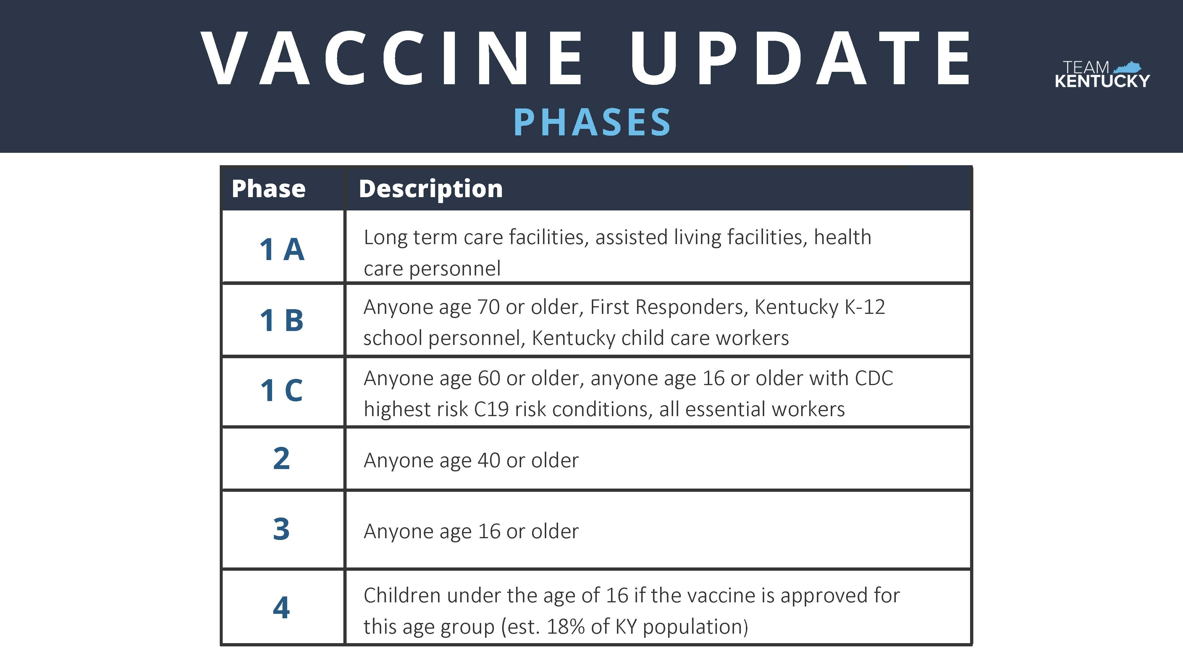 Vaccine Phases Update