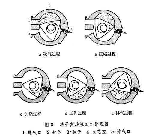 知识:转子发动机