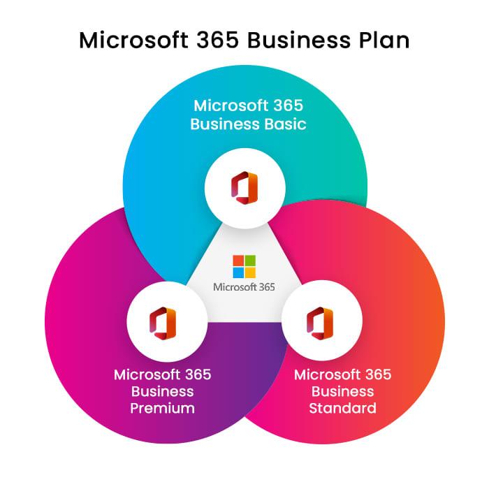 microsoft 365 business plan