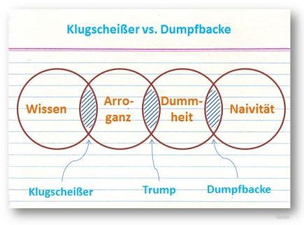 Klugscheißer vs. Dumpfbacke