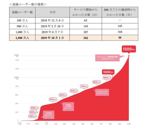 paypayの一年間登録ユーザー数の推移、1500万人