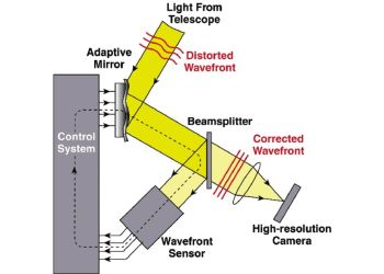 Expertise en Optique Adaptative - Adaptive optics expertise