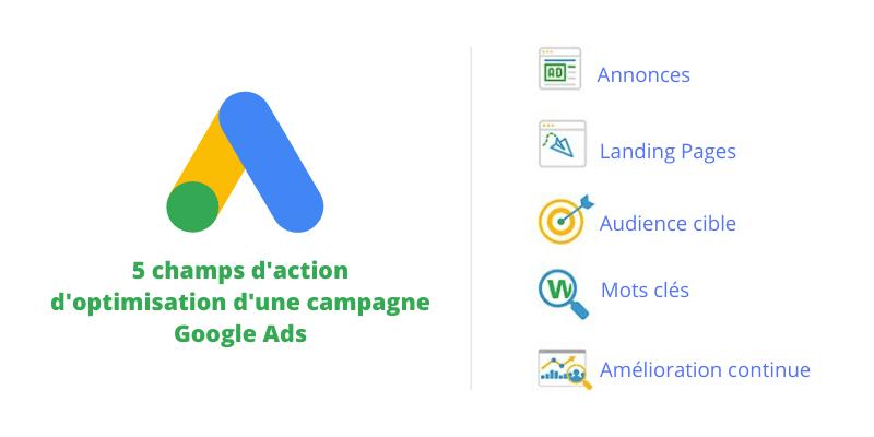 optimisation de campagne google ads, Optimisation de campagne Google Ads: 5 champs d'action clés, Michel YEBOUA