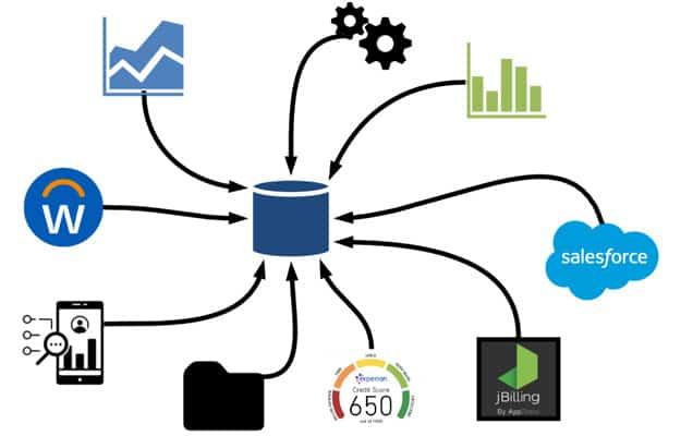 Figure 1 - Integrated Data