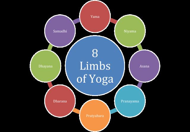 Yoga: het achtvoudig pad; de acht ledematen; ashtanga