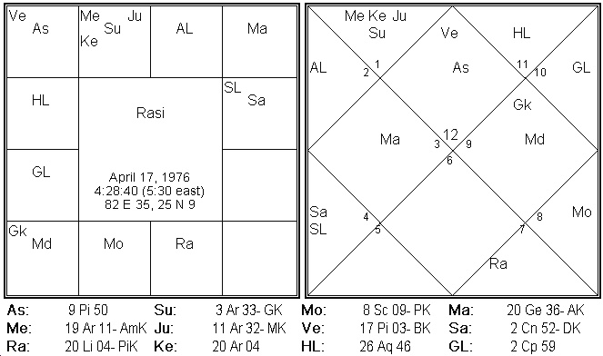 Geboortekaart volgens de Vedische astrologie, ofwel Jyotish
