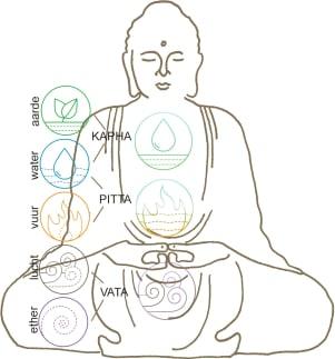 De doshas: Vata dosha, pitta dosha en kapha dosha met hun corresponderende elementen en de plekken in het lichaam.