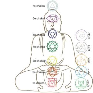Iedere chakra van de vijf onderste chakras is met een element verbonden