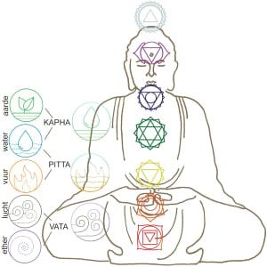 Chakra versus dosha: de drie dosha's en hun bijbehorende elementen, verbonden met de 7 chakra's
