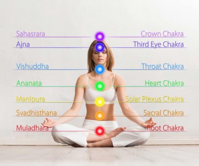 De chakra's met hun naam in Sanskriet en Engels