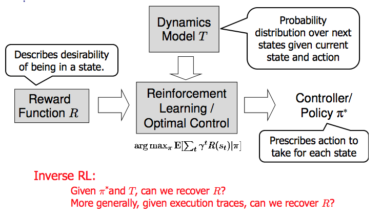 Model Mis-specification and Inverse Reinforcement Learning