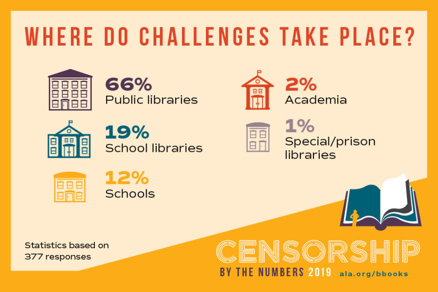 Banned Books Infographic Where do challenges take place