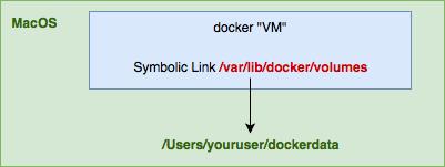 Docker mysql slow