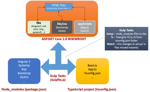 Gulp Tasks for Angular 2 in ASP.NET Core 1.0