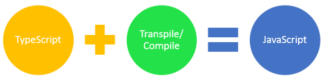 Transpiling TS to JS files