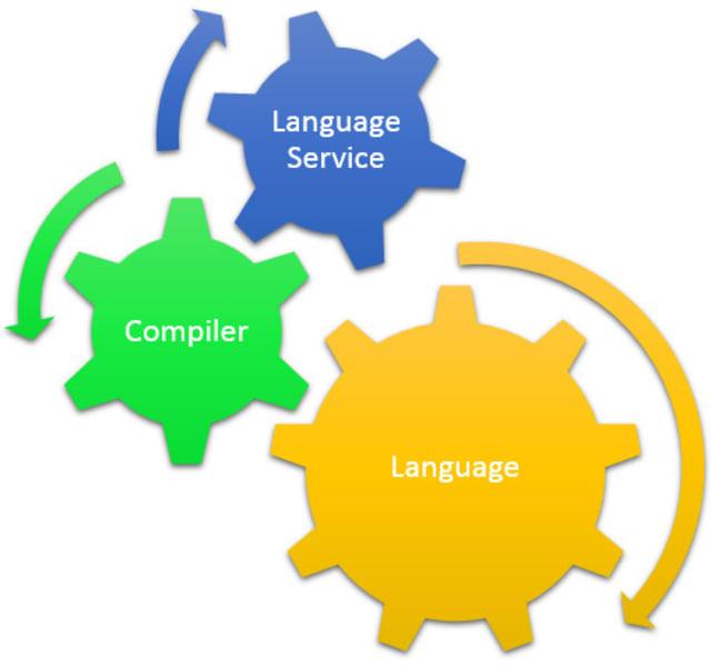 Components of TypeScript