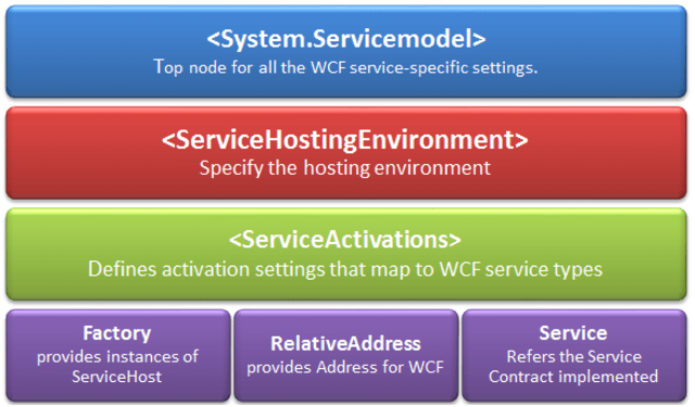 web.config for SVC less WCF