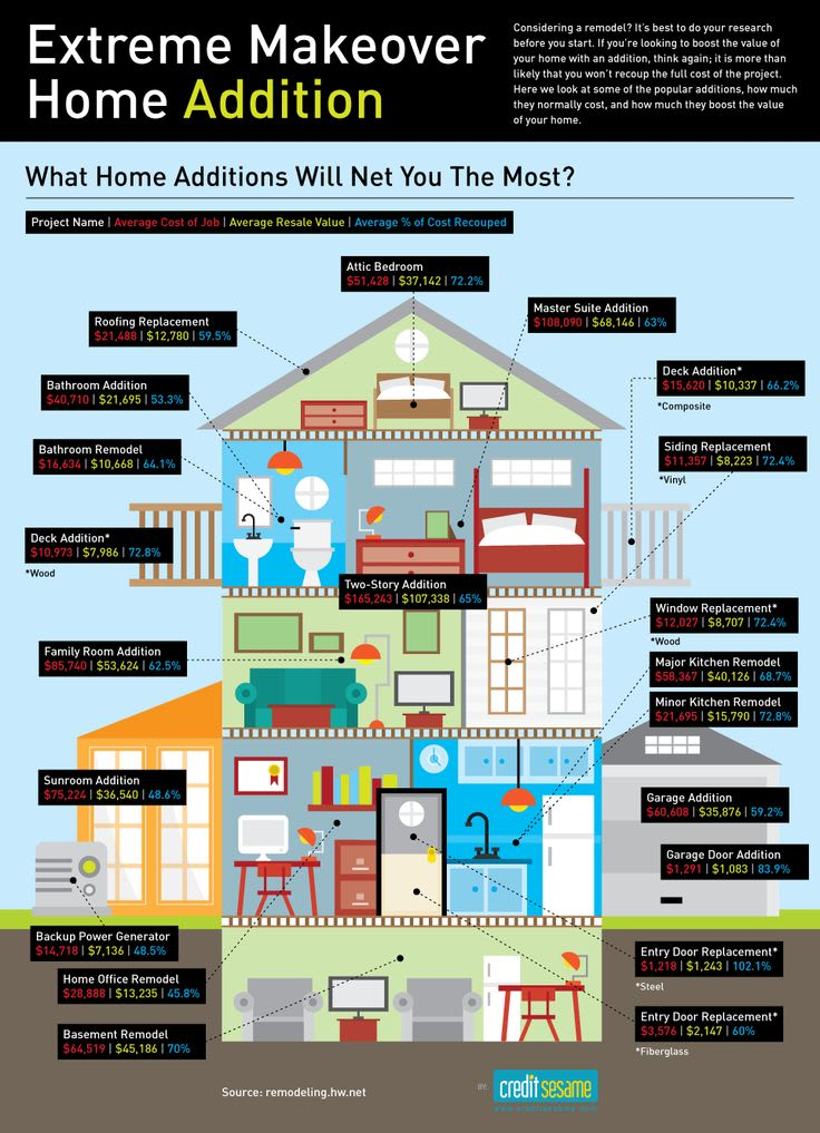 Infograph ROI on home improvement projects by space / room