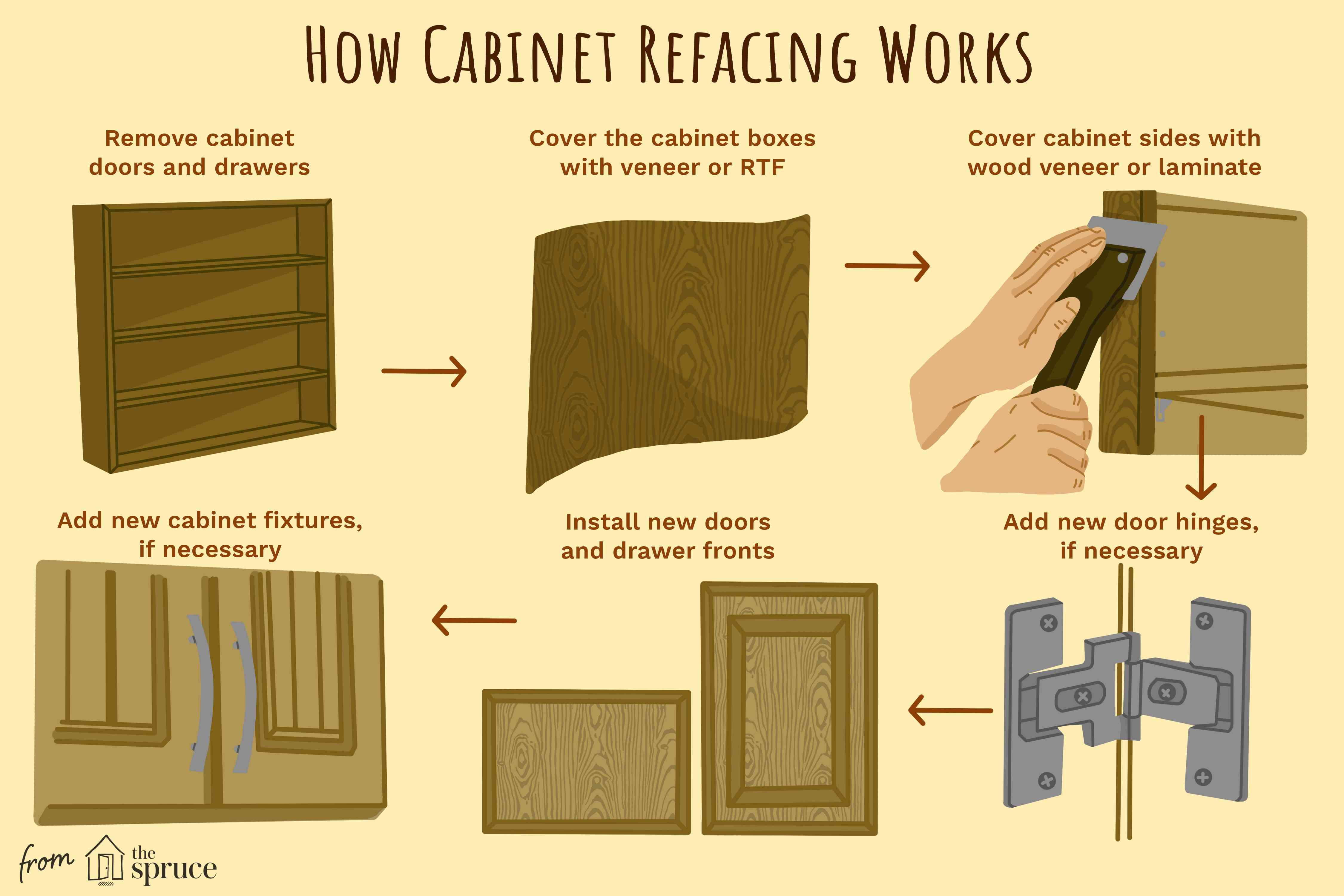 Info graphic showing steps and how cabinet refacing works