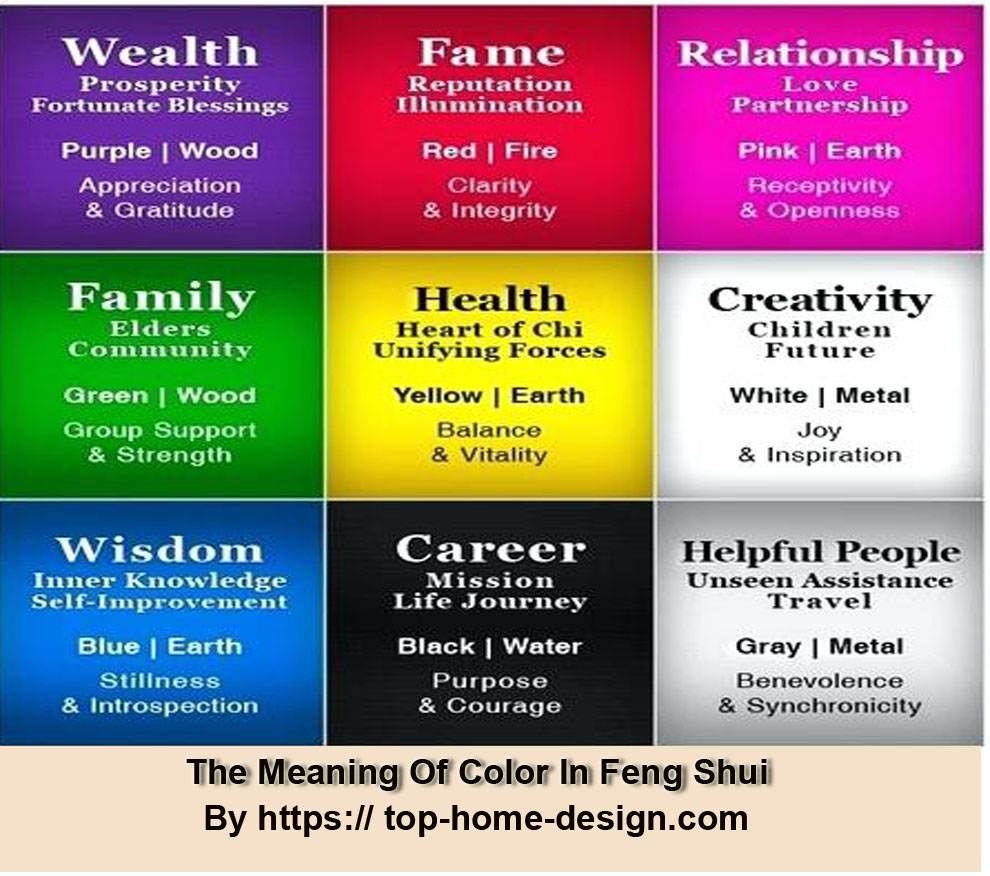 In feng shui Colors Have Special meanings Thee Baqua Map - is a different guide of colors