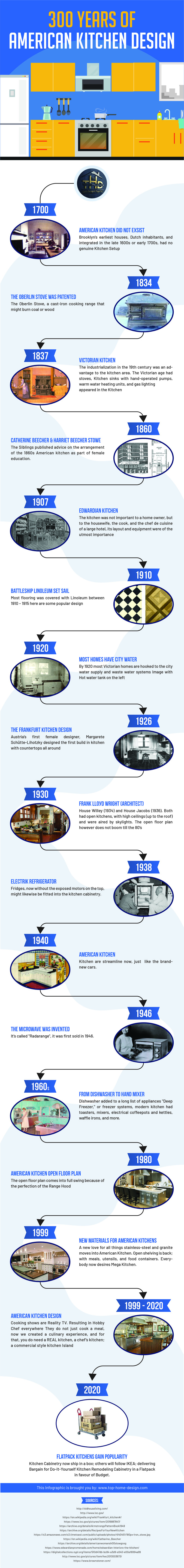 Infographic About 300 Years of American Kitchen