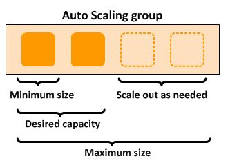 Auto scaling EC2 instances