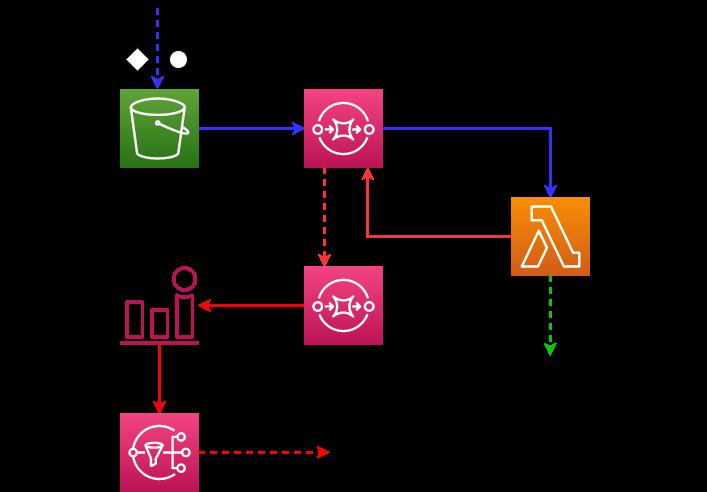 Handling uploaded object to S3 using Lambda