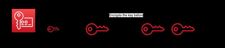 Envelope encryption