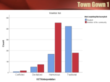 Comparing and Contrasting College Student and Community Resident Perceptions of Town-Gown Relationship Quality
