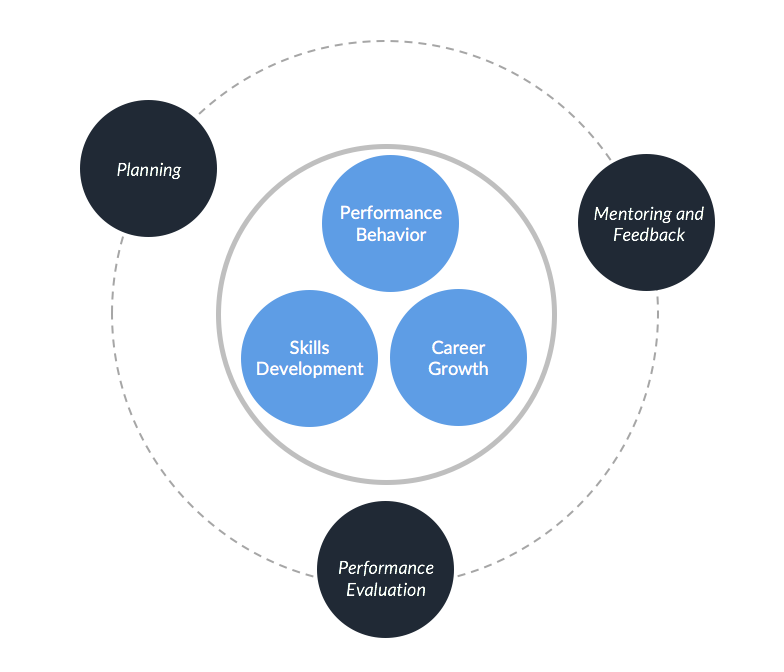 Pillars of Employee Performance Management