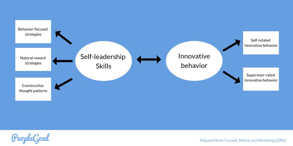 self leadership model.