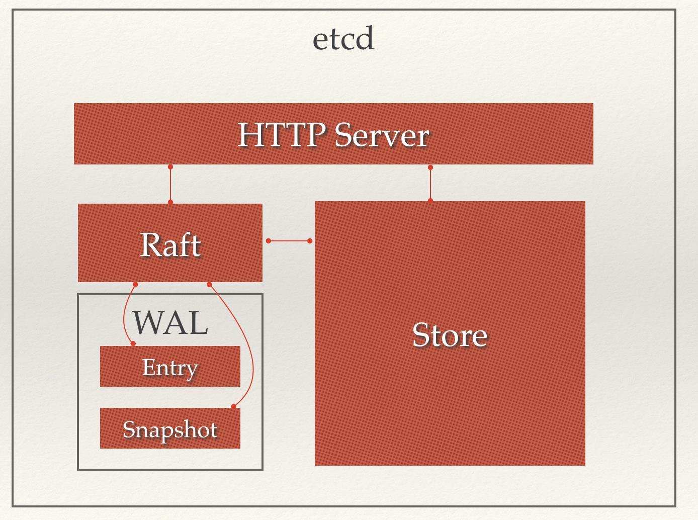 etcd的架构图