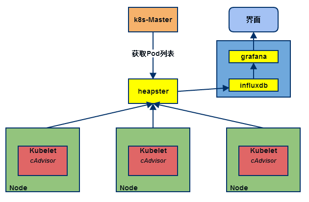 k8s监控架构图