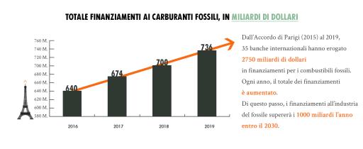 Totale finanziamenti ai carburanti fossili