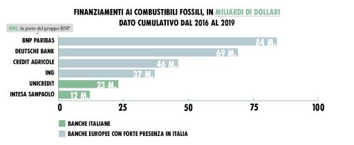 Finanziamenti ai carburanti fossili