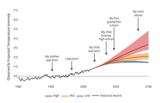 temperature-lifetime