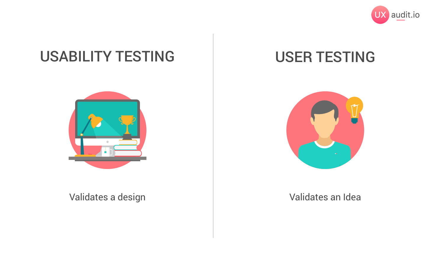 usability testing validates a design
