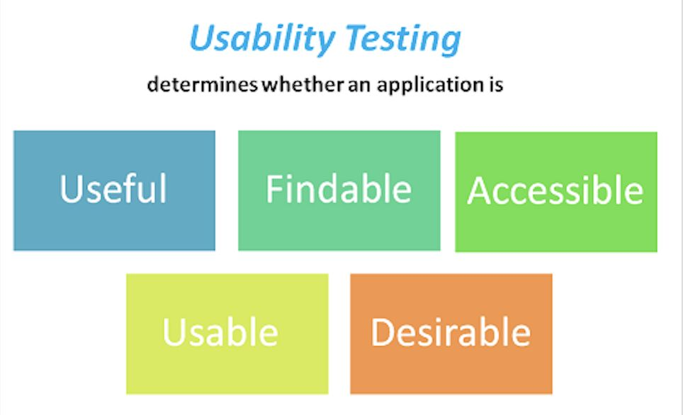 usability testing for application