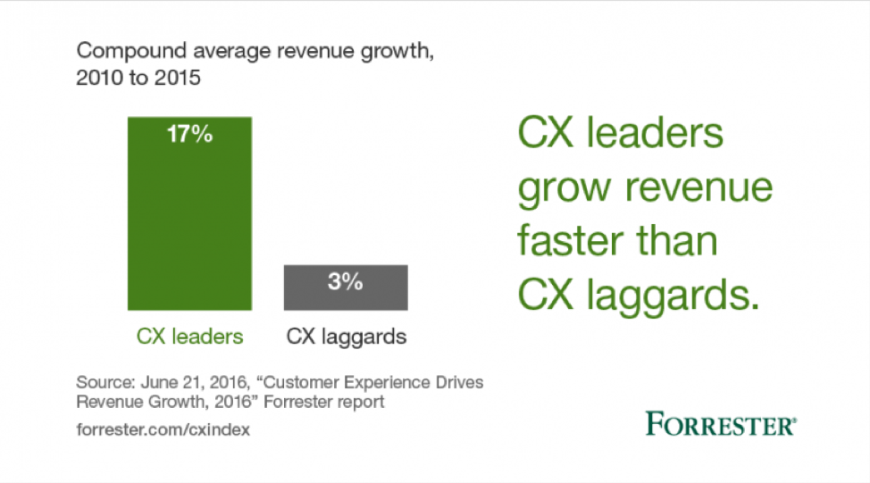 forrester research on customer experience trends