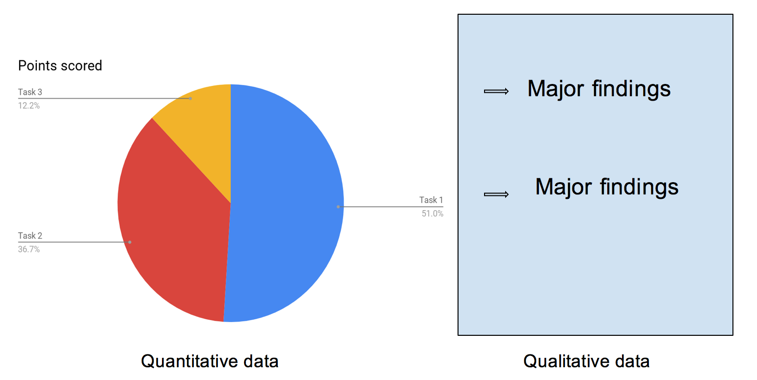 quantitative and qualitative user testing