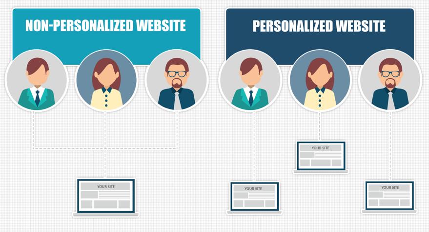 personlized website