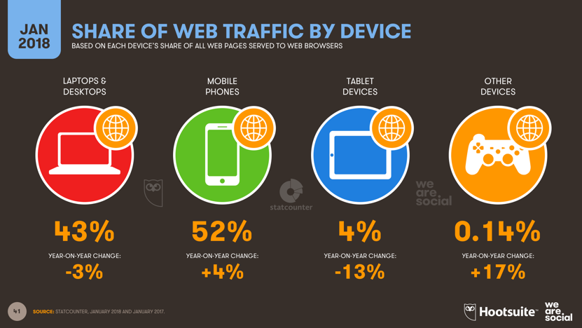 optimization of mobile experiences