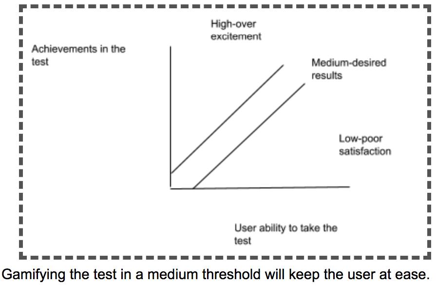 gamifying at medium threshold