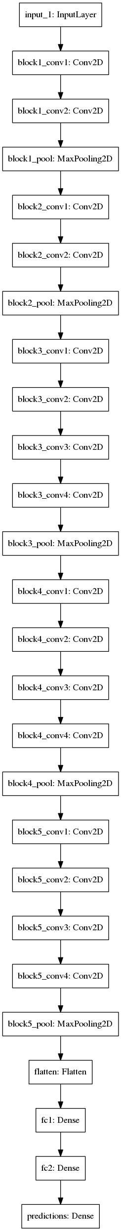 VGG19 Model Diagram