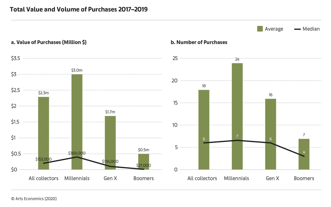 Surveys of more than 1,300 HNW collectors conducted by Arts Economics and UBS Investor Watch in seven markets (the US, UK, France, Germany, Singapore, Hong Kong, and Taiwan) indicated that millennial collectors purchased the most and spent the most.