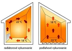 podlahové kúrenie vs radiatorové